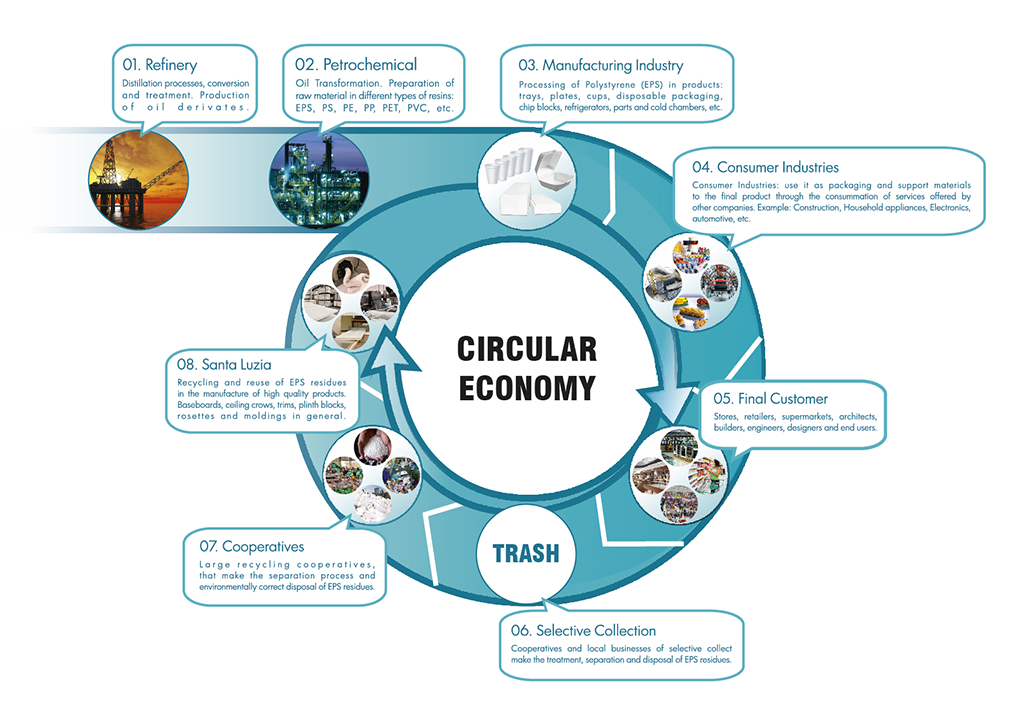 Infographic on EPS recycling and baseboard manufacturing, Santa Luzia