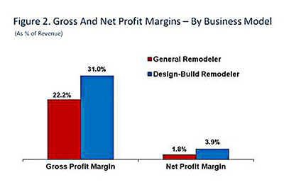 Santa Luzia - gross and net profit margins - by business model